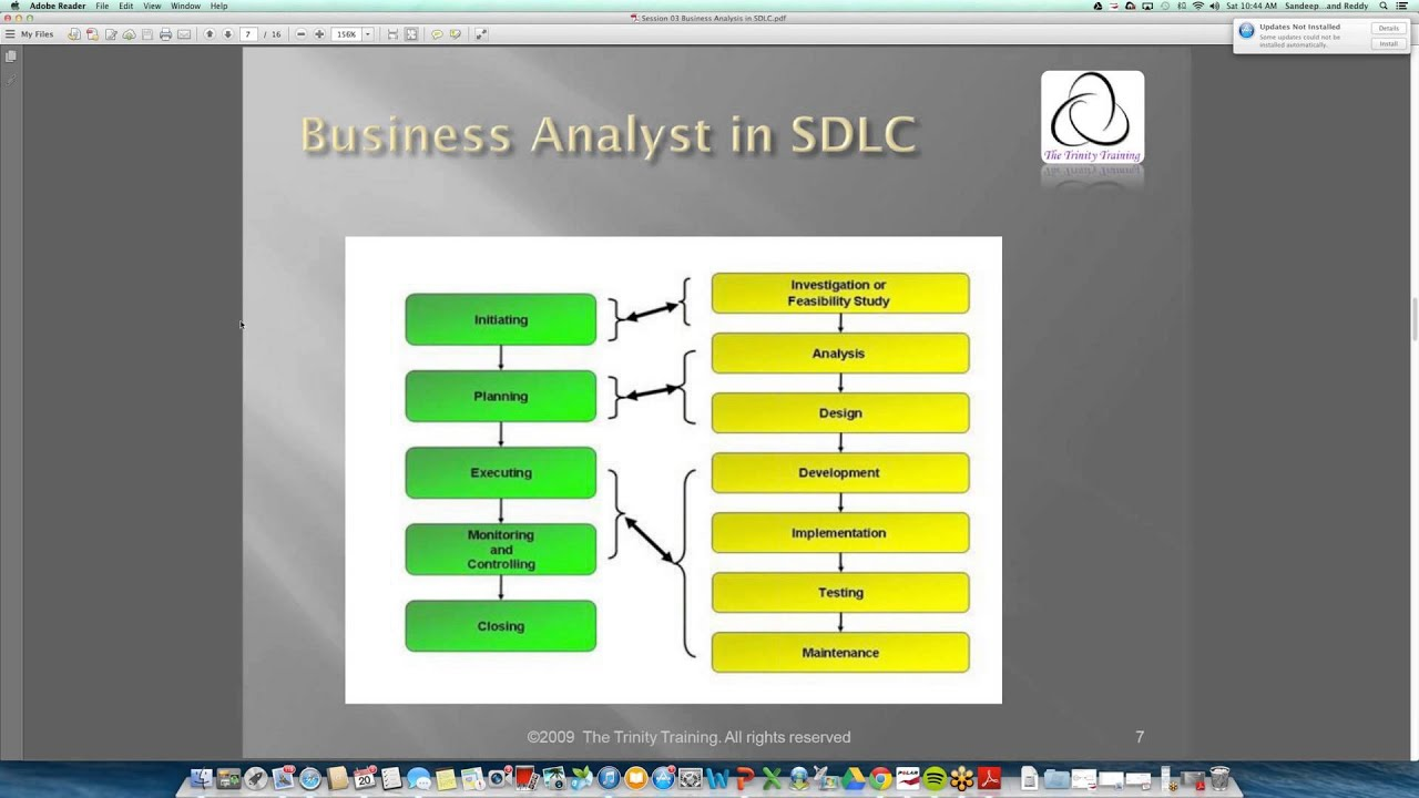 sdlc the role of a business analyst in sdlc ba roles and responsibilities