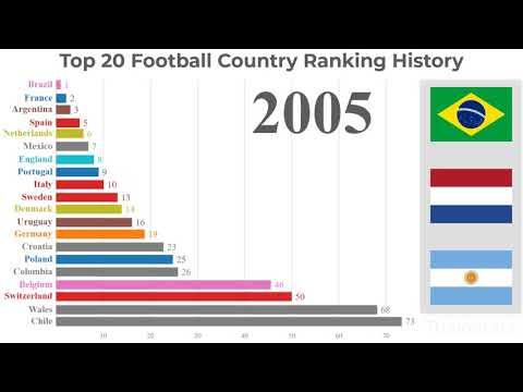 Top 20 Football Country Ranking History | ThaloStats