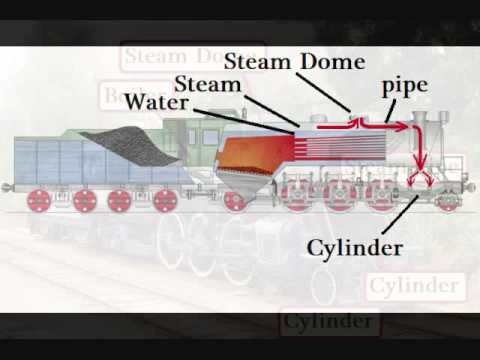 032 How A Steam Locomotive Works YouTube – Labeled Diagram Of A Steam Engine