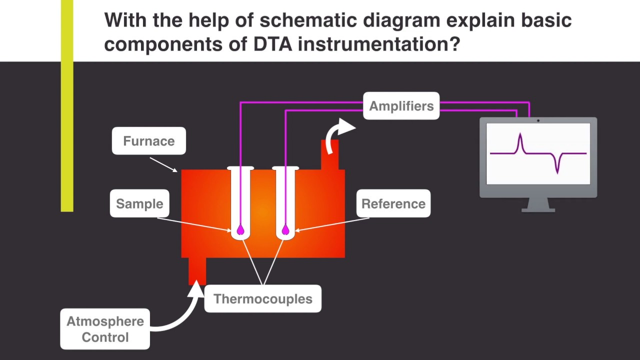with the help of schematic diagram explain basic components of dta instrumentation analytical [ 1280 x 720 Pixel ]