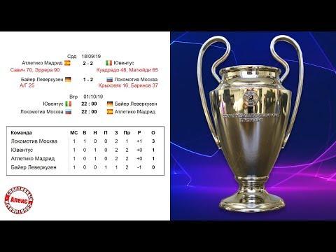Групповой этап Лиги Чемпионов 2019/20. Таблицы групп A, B, C, D, расписание, результаты. 1 тур.