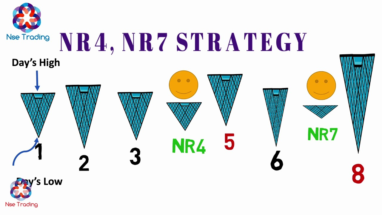 Nse Trading Nr4 And Nr7 Strategy Intraday Strategy 26 11 2018