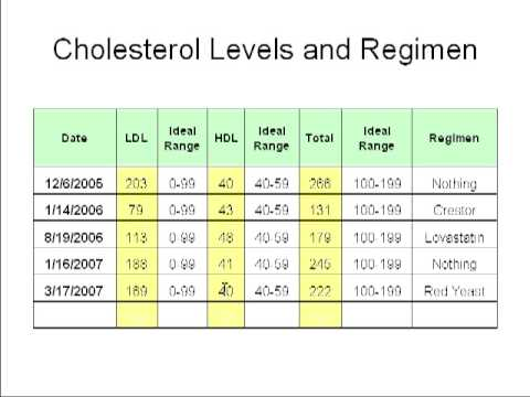 How I Lowered My Cholesterol From 266 to 151 Without Drugs