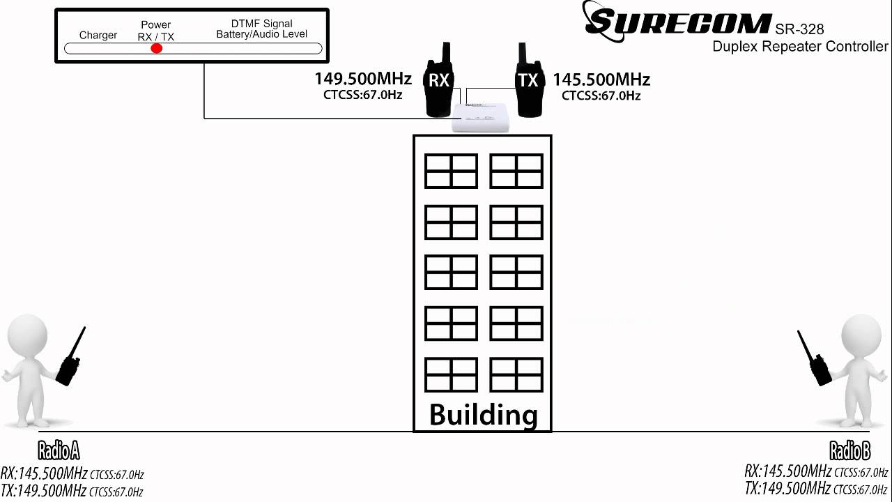 SURECOM SR-328 Duplex Repeater Controller Brief introduction