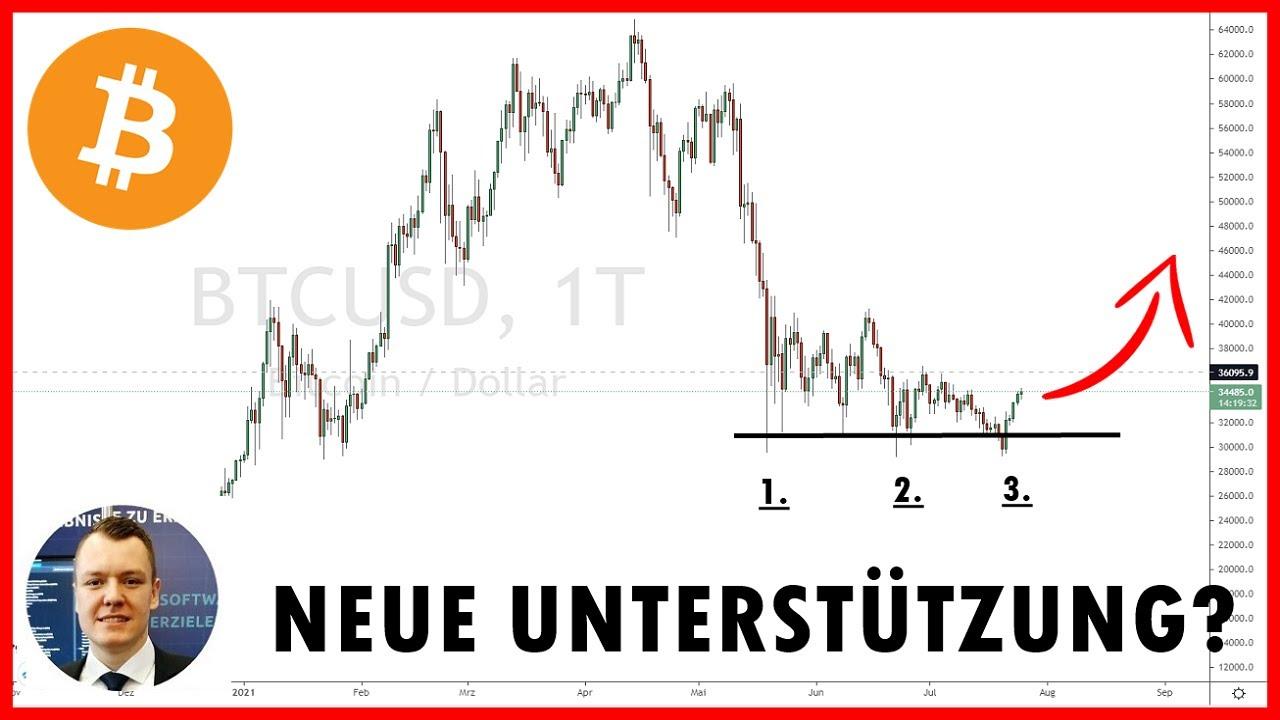 📌 Bitcoin Trading Chartanalyse: Neuer Aufwärtstrend?   Price Action & Unterstützung