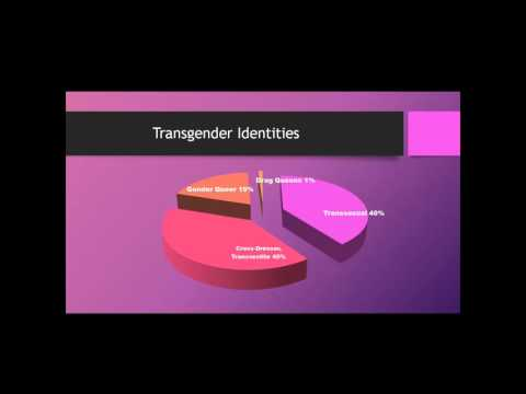 Human Trafficking and the Experiences of Transgender Immigrant Latin@ Survivors (1/26/16)