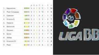 Чемпионат Испании по футболу. 4 тур. Ла Лига. Результаты, расписание и турнирная таблица.