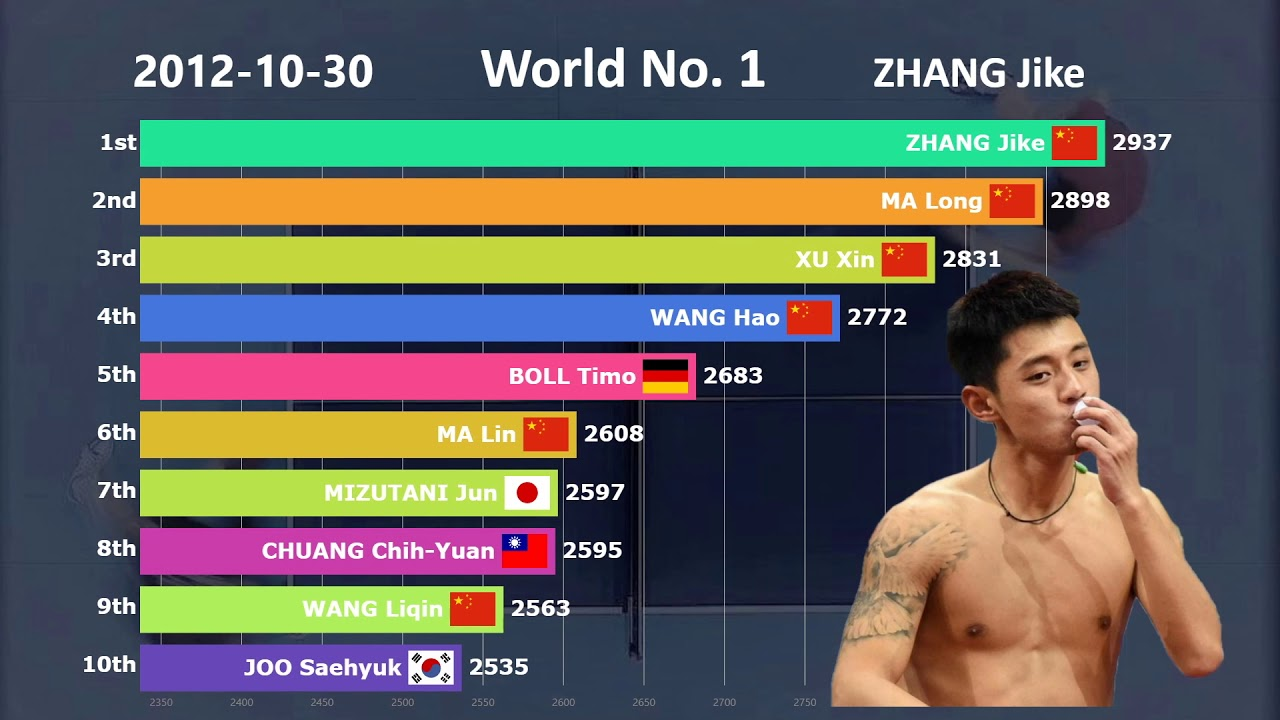 Is China S Dominance In Table Tennis Real Ranking History Of Table Tennis 2001 2019