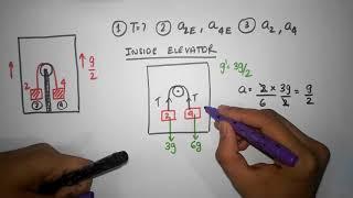 Newtons laws episode 14 - Constŗained motion Part 2 Pulleys Elevators