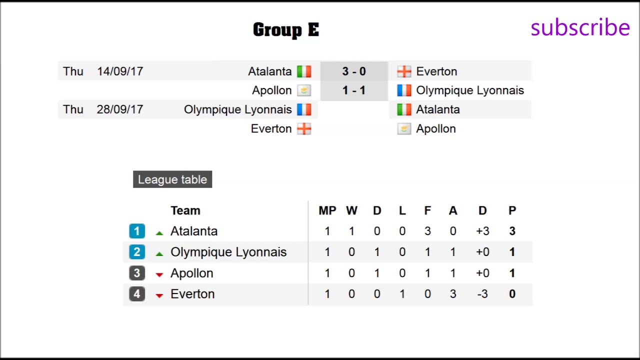 English premier league results fixtures and table - Italian league fixtures and table ...