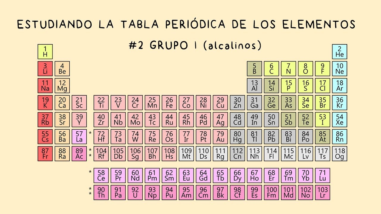Estudiando la tabla periodica 2 grupo 1 metales alcalinos youtube estudiando la tabla periodica 2 grupo 1 metales alcalinos urtaz Image collections