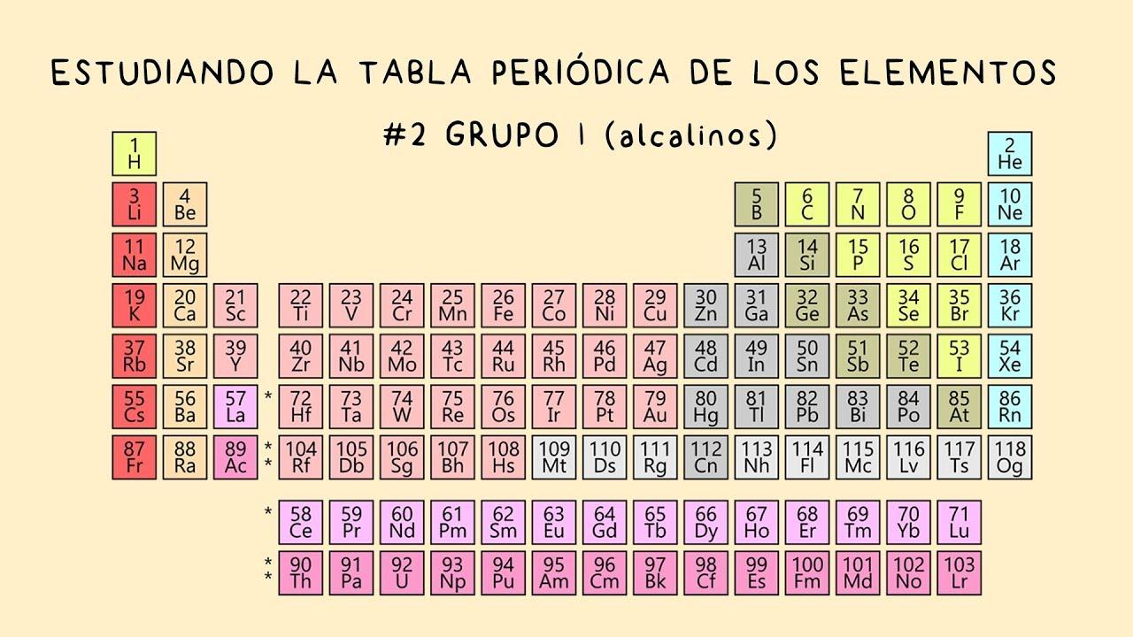Estudiando la tabla periodica 2 grupo 1 metales alcalinos youtube estudiando la tabla periodica 2 grupo 1 metales alcalinos urtaz Gallery