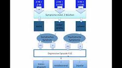 Affektive Störungen ICD-10F3