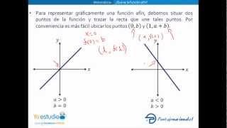 yoestudio.cl-Matemáticas-Función Afín