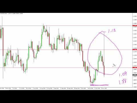 EUR/USD Technical Analysis for November 10 2016 by FXEmpire.com