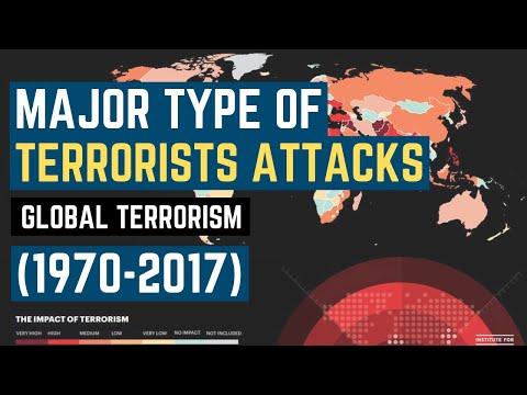 Major Type of Terrorist Attacks since 1970 - Global Terrorism Database