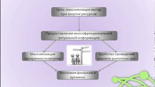 Презентация системы Маркетинговые технологии