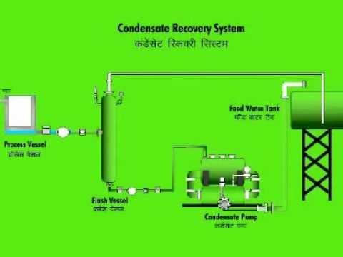 Closed Circuit Continuous Discharge Steam Pressure