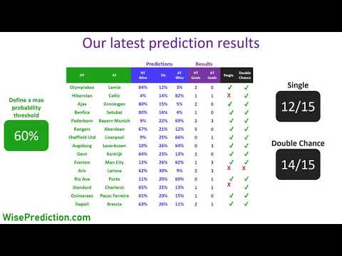 How To Win In Sports Betting - Football Match Result Prediction Results