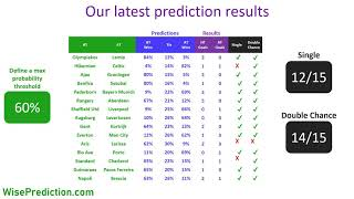 How to win in #sports #betting - #Football #Match Result Prediction Results screenshot 4