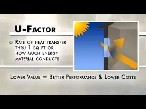 Weather Shield Reviews | How Energy Efficient Windows Work