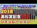 2018年  高松宮記念  シミュレーション 【過去10年データ競馬予想】