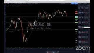 Live Forex Trading & Chart Analysis - NY Session June 3, 2020