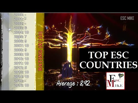 Eurovision 2000 - 2016: My Top Countries