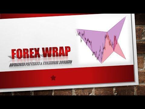 Forex Wrap: Advanced Pattern & Technical Scoring