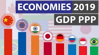 Top 20 Economies 2019 (GDP PPP)