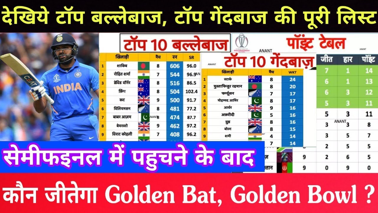 World Cup 2019 Points Table Prediction Golden Bat And Golden Bowl