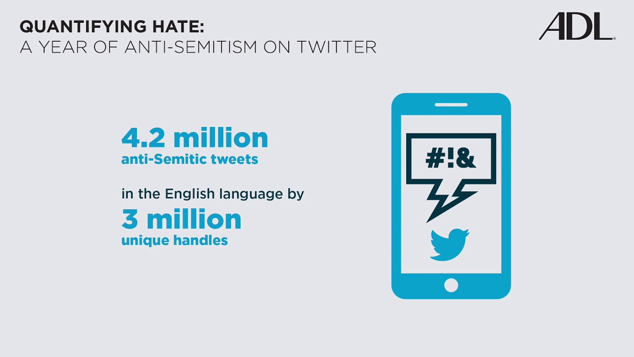 an analysis of the anti semitic world Millions of anti-semitic messages on twitter have spread  but a human analysis showed less than 9  of the jews for many of the world's worst.