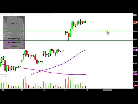 VelocityShares 3x Lng Crude Oil ETN New - UWT Stock Chart Technical Analysis for 01-09-19