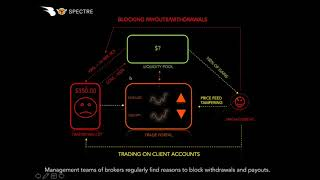 Option Trading Without Brokers Trade Options Without Broker Manipulation Fraud