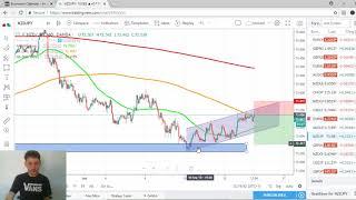Forex Market Analysis 13 September 2018 - False Signals