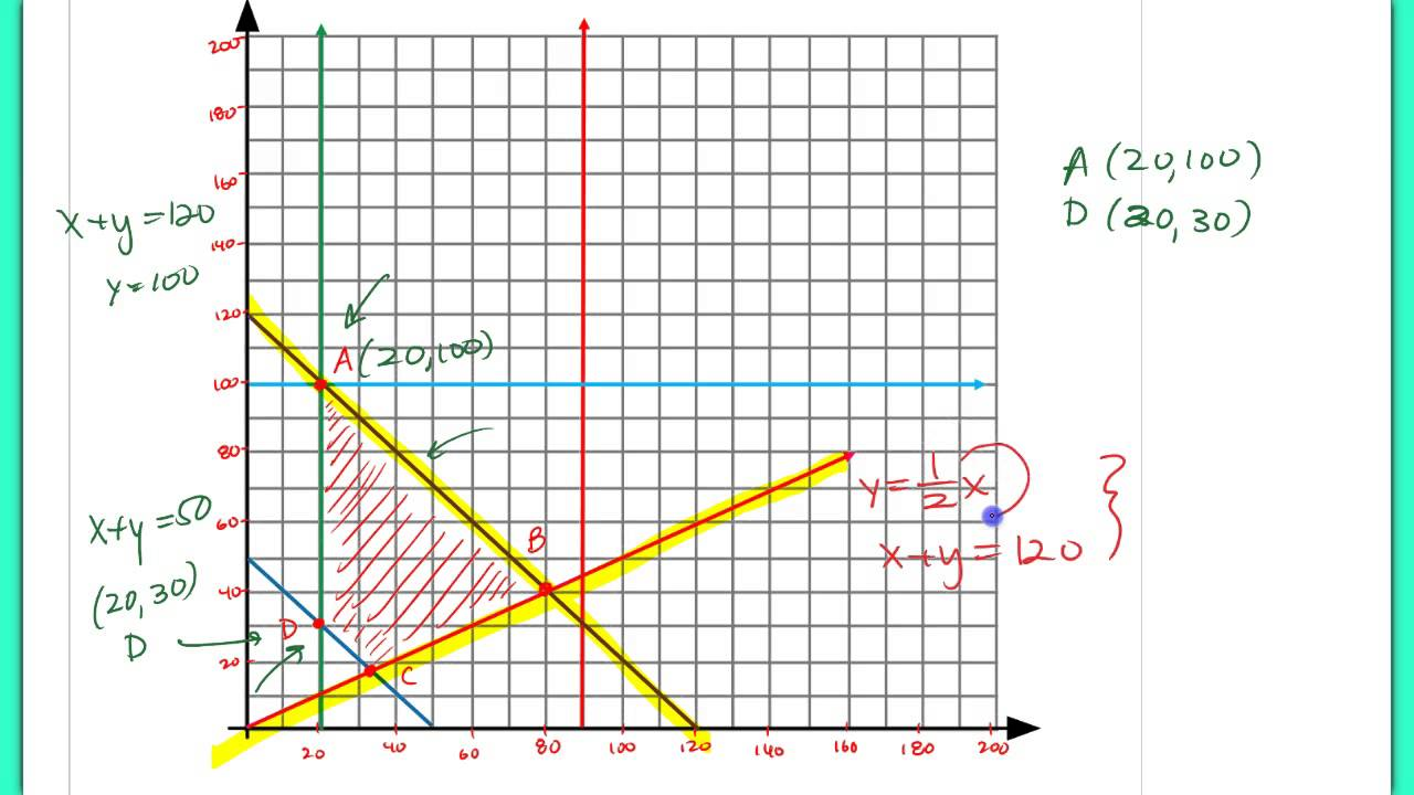 cutting cafeteria costs linear programming Graphical method of linear programming is used to solve problems by finding the highest or lowest point of intersection between the objective (eg cost) you must.