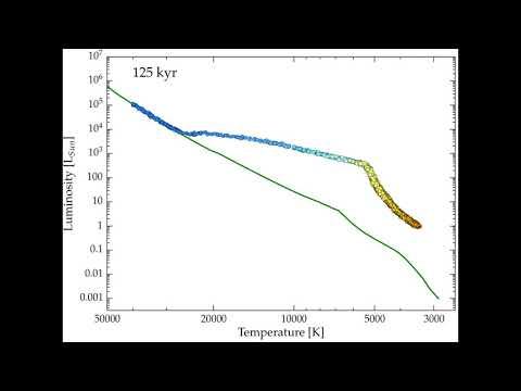 Star Cluster Evolution on the Hertzsprung-Russell Diagram