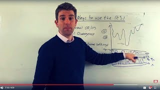 6 Ways to Use the RSI (Relative Strength Index) 📈