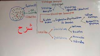 #EP 01 statistique descriptive : Introduction_population, caractère étudier , individu