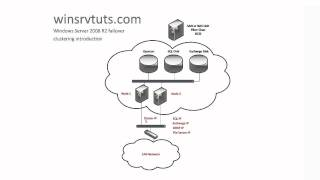 Windows Server 2008 R2 Failover Clustering Introduction (Part 1 of 4)