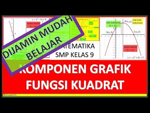 komponen-grafik-fungsi-kuadrat---matematika-smp-kelas-9