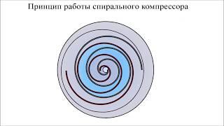 Спиральный компрессор - устройство, принцип работы