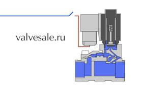 Принцип действия бистабильного электромагнитного клапана(Принцип действия бистабильного электромагнитного клапана., 2016-02-09T12:20:48.000Z)
