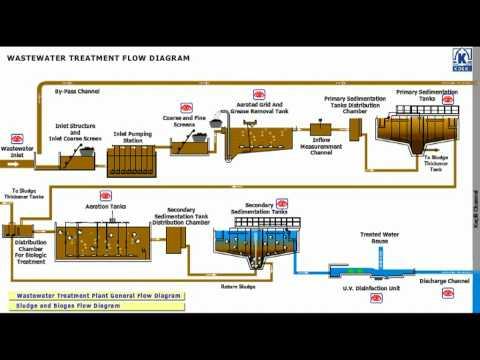 Konya Wastewater Treatment Plant Flow Diagram 2/3 - YouTube