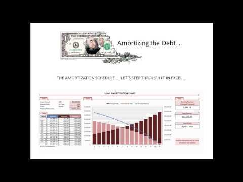 Amortization of a Debt   How It Happens
