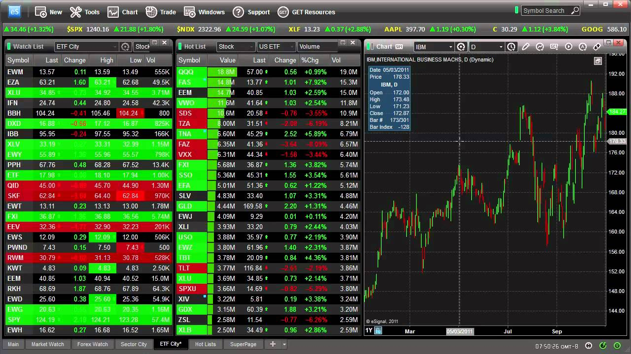 Forex charting software esignal cervaro investments pants