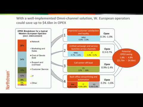 Business case for telco omni-channel CRM