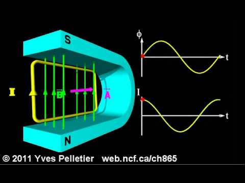 alternating current animation. alternating current animation c