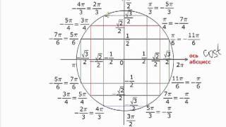 Видео урок №4 (задание С1).mp4