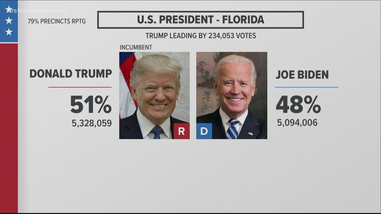 Polls closed, live election results from Florida, Georgia